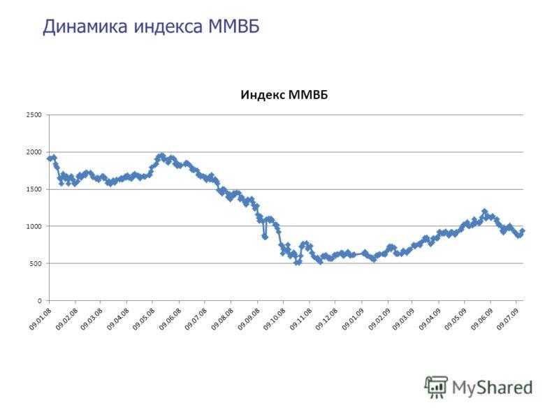 Динамика индекса ММВБ