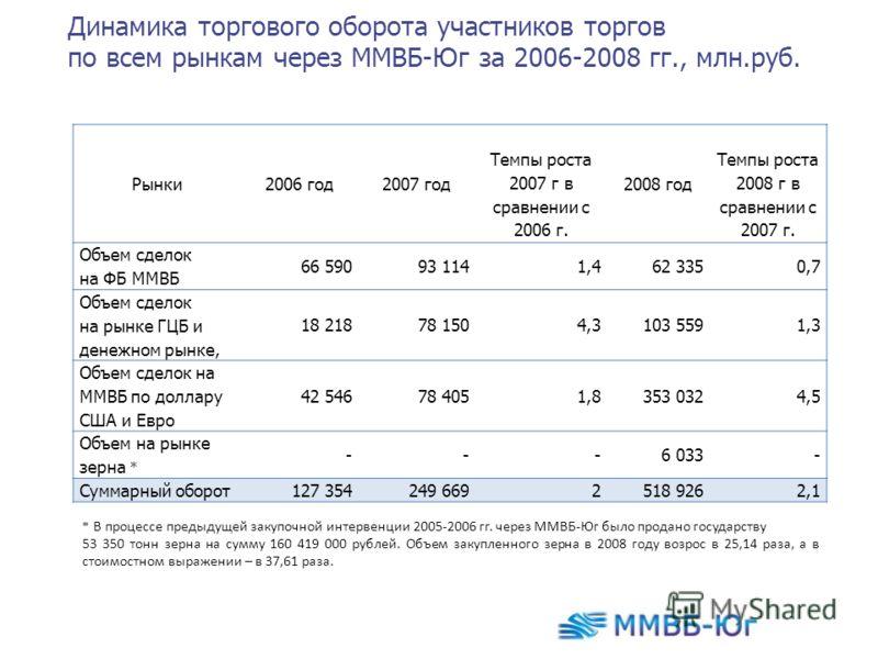 Динамика торгового оборота участников торгов по всем рынкам через ММВБ-Юг за 2006-2008 гг., млн.руб. Рынки2006 год2007 год Темпы роста 2007 г в сравнении с 2006 г. 2008 год Темпы роста 2008 г в сравнении с 2007 г. Объем сделок на ФБ ММВБ 66 59093 114