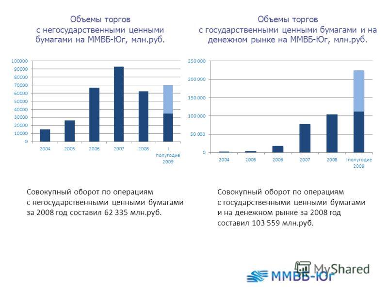 Объемы торгов с негосударственными ценными бумагами на ММВБ-Юг, млн.руб. Объемы торгов с государственными ценными бумагами и на денежном рынке на ММВБ-Юг, млн.руб. Совокупный оборот по операциям с негосударственными ценными бумагами за 2008 год соста