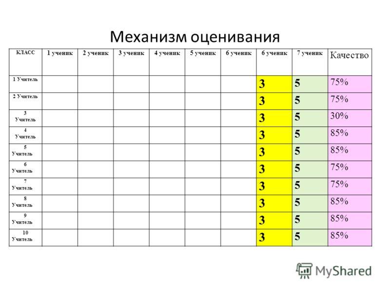 Механизм оценивания КЛАСС 1 ученик2 ученик3 ученик4 ученик5 ученик6 ученик 7 ученик Качество 1 Учитель 3 5 75% 2 Учитель 3 5 75% 3 Учитель 3 5 30% 4 Учитель 3 5 85% 5 Учитель 3 5 85% 6 Учитель 3 5 75% 7 Учитель 3 5 75% 8 Учитель 3 5 85% 9 Учитель 3 5