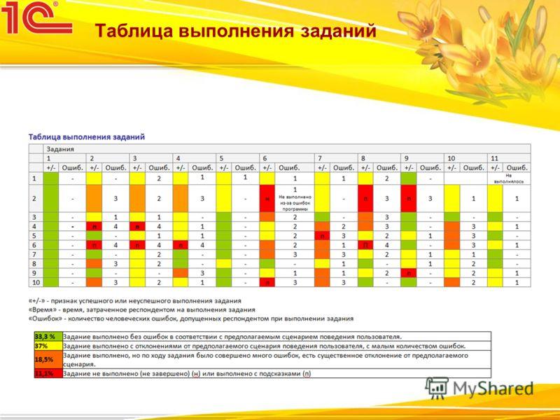 Таблица выполнения заданий