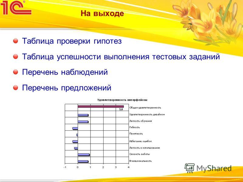 На выходе Таблица проверки гипотез Таблица успешности выполнения тестовых заданий Перечень наблюдений Перечень предложений