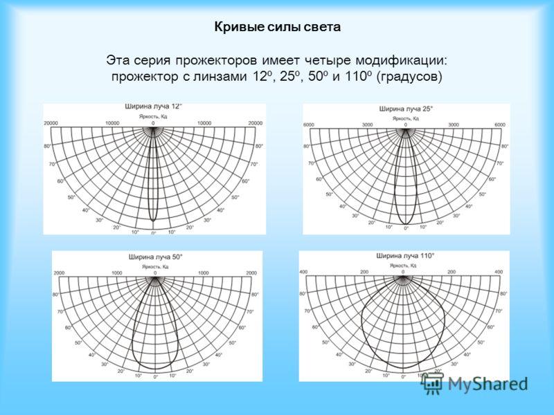 Кривые силы света Эта серия прожекторов имеет четыре модификации: прожектор с линзами 12º, 25º, 50º и 110º (градусов)