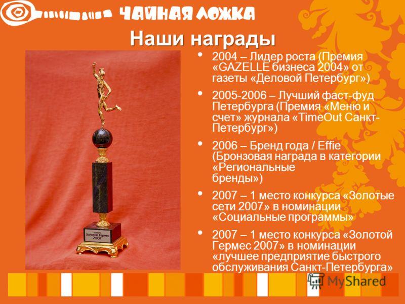 Наши награды 2004 – Лидер роста (Премия «GAZELLE бизнеса 2004» от газеты «Деловой Петербург») 2005-2006 – Лучший фаст-фуд Петербурга (Премия «Меню и счет» журнала «TimeOut Санкт- Петербург») 2006 – Бренд года / Effie (Бронзовая награда в категории «Р