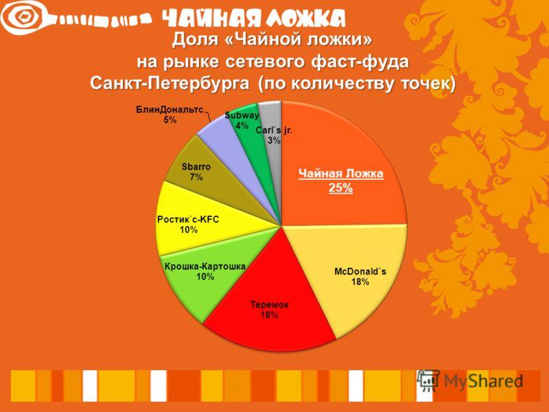 Доля «Чайной ложки» на рынке сетевого фаст-фуда Санкт-Петербурга (по количеству точек)