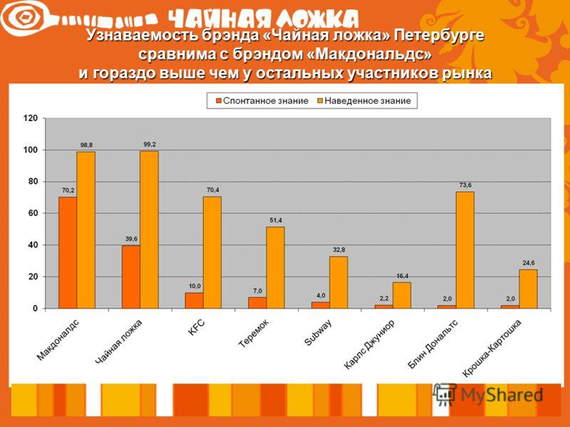 Узнаваемость брэнда «Чайная ложка» Петербурге сравнима с брэндом «Макдональдс» и гораздо выше чем у остальных участников рынка