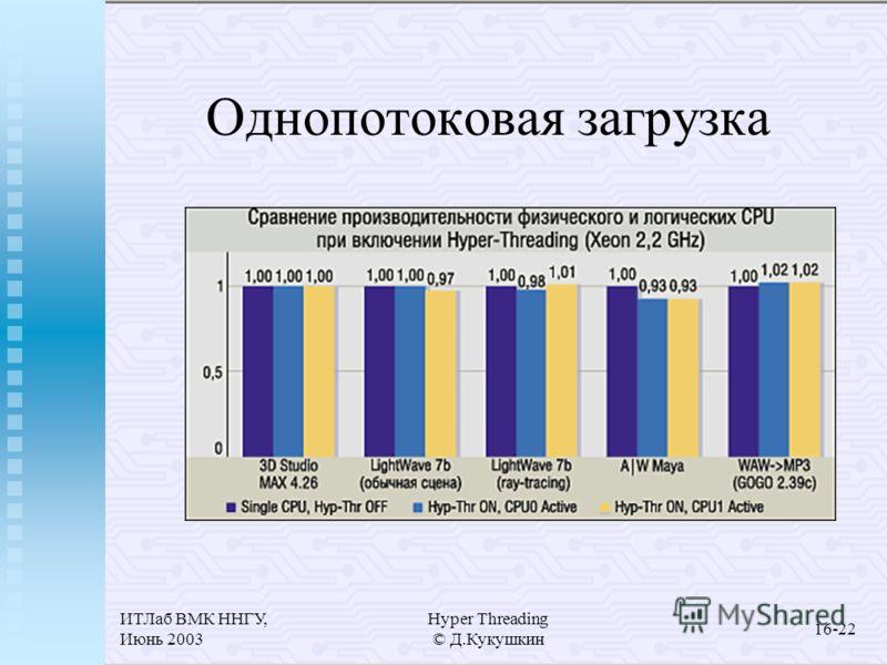 ИТЛаб ВМК ННГУ, Июнь 2003 Hyper Threading © Д.Кукушкин 16-22 Однопотоковая загрузка