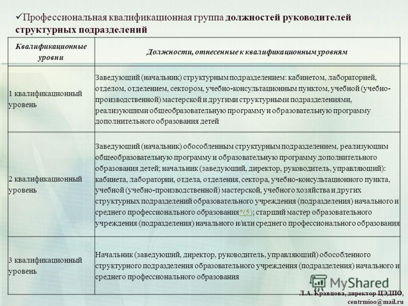 Л.А. Кравцова, директор ЦЭДПО, centrmioo@mail.ru Профессиональная квалификационная группа должностей руководителей структурных подразделений Квалификационные уровни Должности, отнесенные к квалификационным уровням 1 квалификационный уровень Заведующи