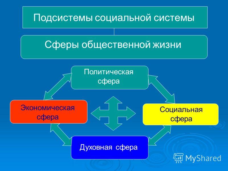 Подсистемы социальной системы Сферы общественной жизни Политическая сфера Социальная сфера Экономическая сфера Духовная сфера