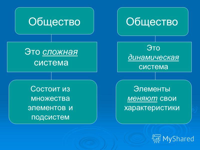 Общество Это сложная система Состоит из множества элементов и подсистем Общество Это динамическая система Элементы меняют свои характеристики