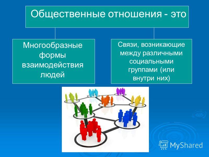 Общественные отношения - это Многообразные формы взаимодействия людей Связи, возникающие между различными социальными группами (или внутри них)