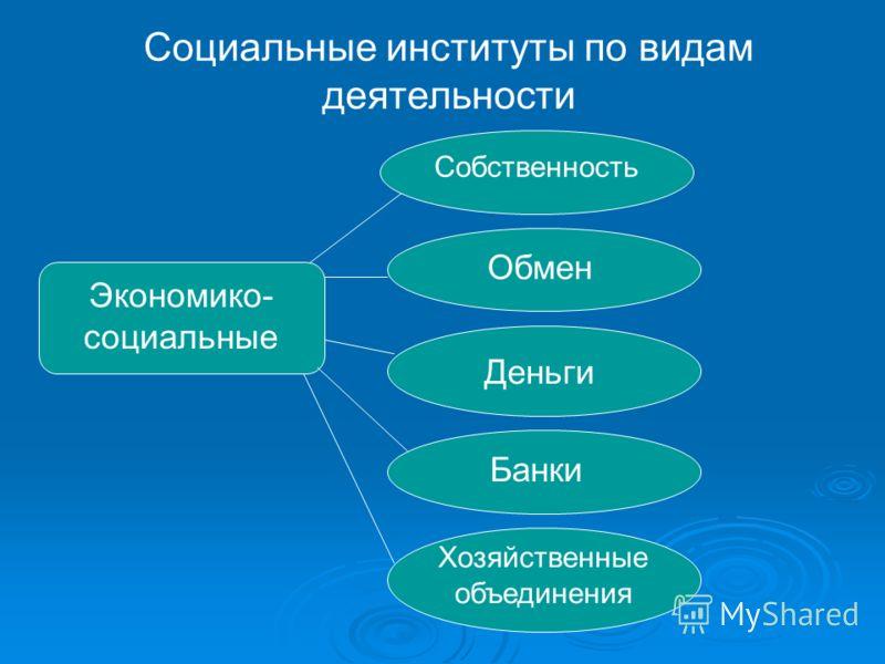 Социальные институты по видам деятельности Экономико- социальные Собственность Обмен Деньги Банки Хозяйственные объединения