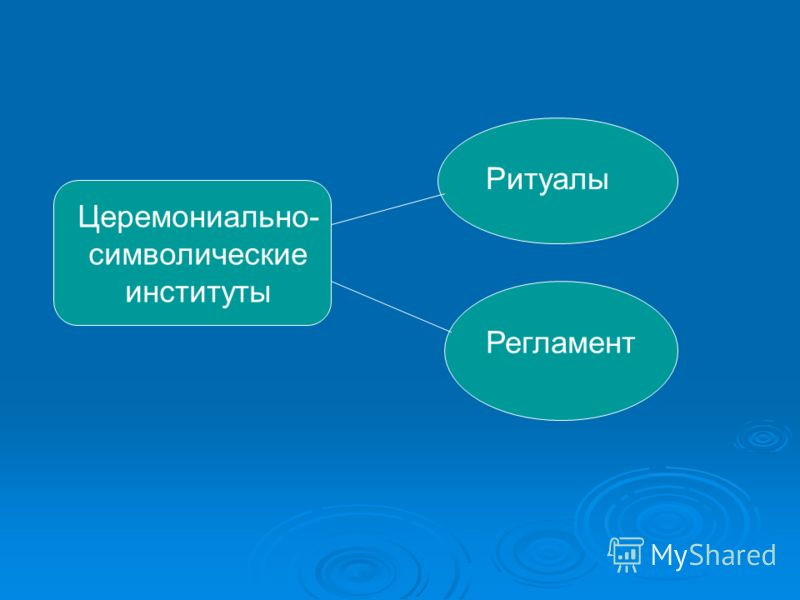 Церемониально- символические институты Ритуалы Регламент