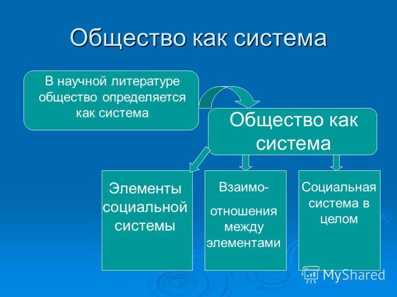 Общество как система В научной литературе общество определяется как система Общество как система Элементы социальной системы Взаимо- отношения между элементами Социальная система в целом