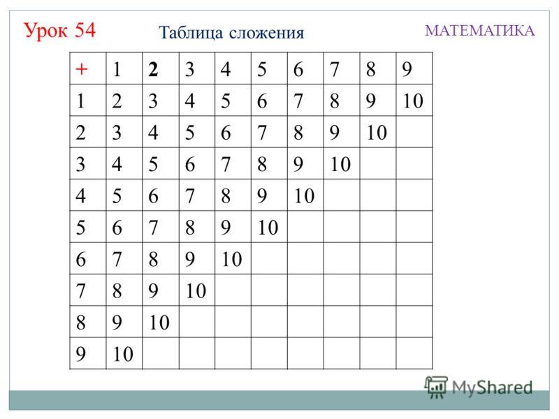 Таблица сложения МАТЕМАТИКА Урок 54 +123456789 12345678910 23456789 3456789 456789 56789 6789 789 89 9 +