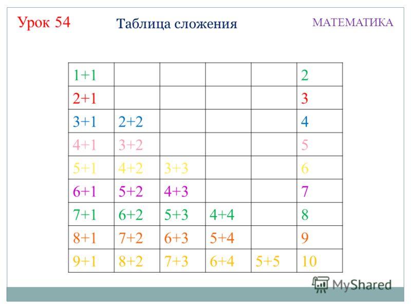 Таблица сложения МАТЕМАТИКА Урок 54 1+12 2+13 3+12+24 4+13+25 5+14+23+36 6+15+24+37 7+16+25+34+48 8+17+26+35+49 9+18+27+36+45+510