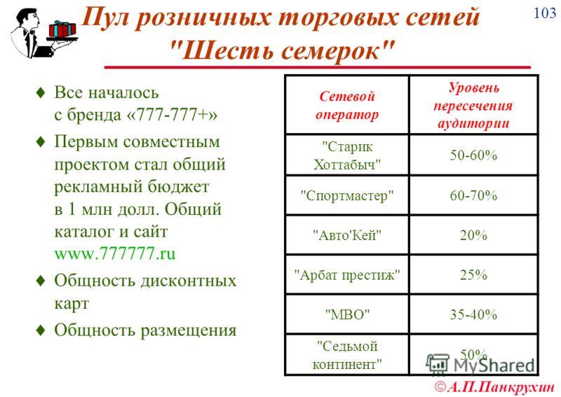 103 А.П.Панкрухин Пул розничных торговых сетей