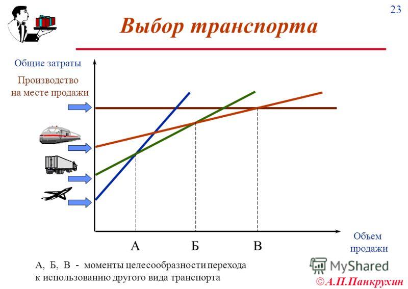 23 А.П.Панкрухин Выбор транспорта А, Б, В - моменты целесообразности перехода к использованию другого вида транспорта Производство на месте продажи Объем продажи А Б В Общие затраты