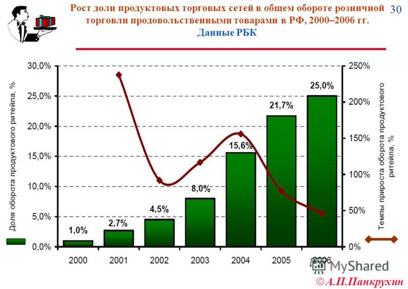 30 А.П.Панкрухин Рост доли продуктовых торговых сетей в общем обороте розничной торговли продовольственными товарами в РФ, 2000–2006 гг. Данные РБК