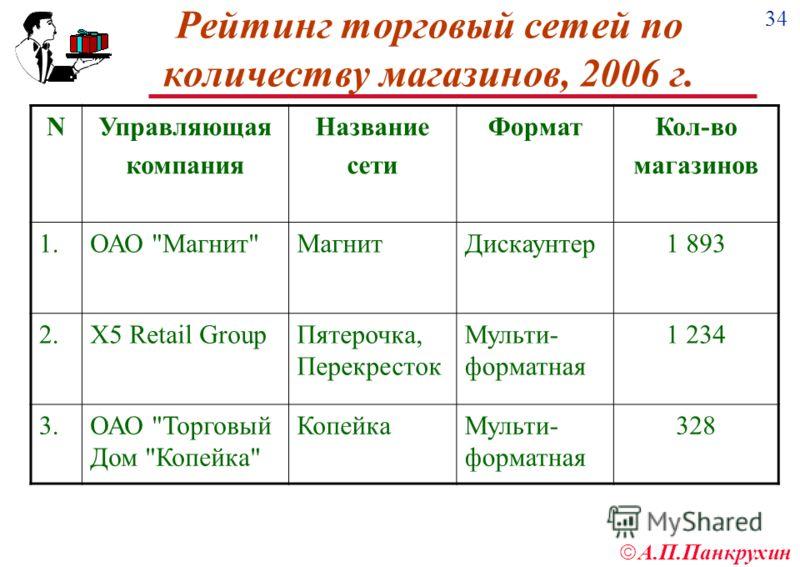 34 А.П.Панкрухин Рейтинг торговый сетей по количеству магазинов, 2006 г. NУправляющая компания Название сети ФорматКол-во магазинов 1.ОАО