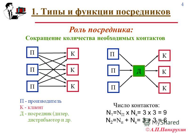 4 А.П.Панкрухин 1. Типы и функции посредников П П П К К К П П П К К К Д П - производитель К - клиент Д - посредник (дилер, дистрибьютор и др. Число контактов: N 1 = N П x N к = 3 x 3 = 9 N 2 = N п + N к = 3 + 3 = 6 Сокращение количества необходимых к