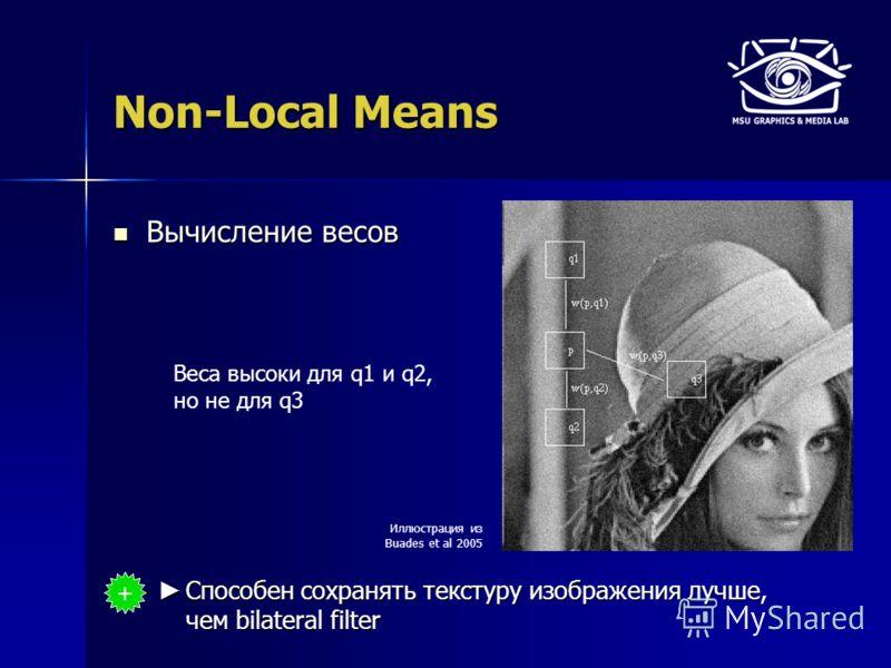 Non-Local Means Вычисление весов Вычисление весов Способен сохранять текстуру изображения лучше, чем bilateral filter Способен сохранять текстуру изображения лучше, чем bilateral filter Иллюстрация из Buades et al 2005 Веса высоки для q1 и q2, но не