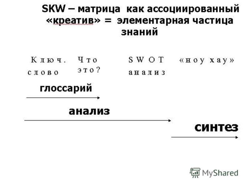 SKW-матрицирование Дискретно – непрерывное (событийное) образование кодируется в узлах SKW-матрицами, доступными ВСЕМ участникам формирующим ОБРАЗЫ опыта и переносящими их в БУДУЩЕЕ