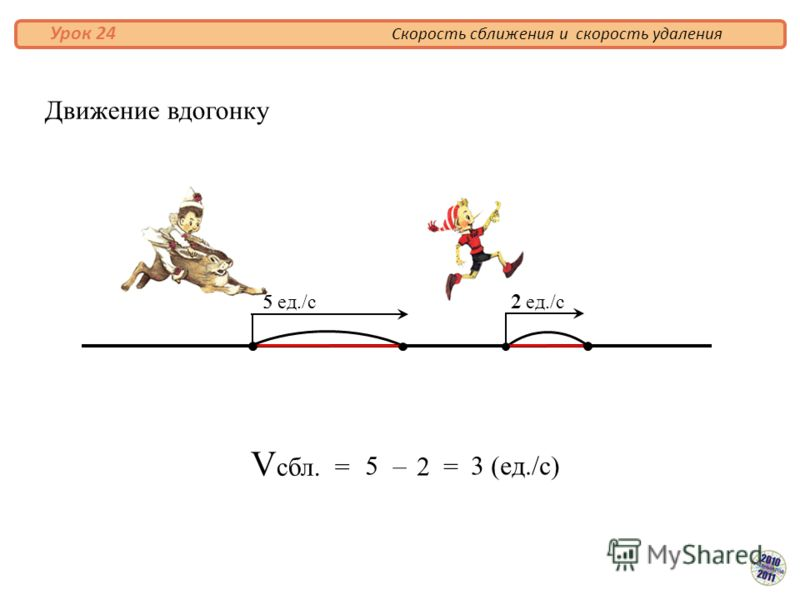 V сбл. = 5 2 = 3 (ед./с)– Движение вдогонку 5 ед./с 2 ед./с 5 2 Скорость сближения и скорость удаления Урок 24