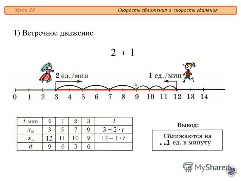 1) Встречное движение 3 12 9 5 7 9 9 63 0 1110 3 + 2 · t 12 – 1 · t 3 + Скорость сближения и скорость удаления Урок 24 2 2 1 1