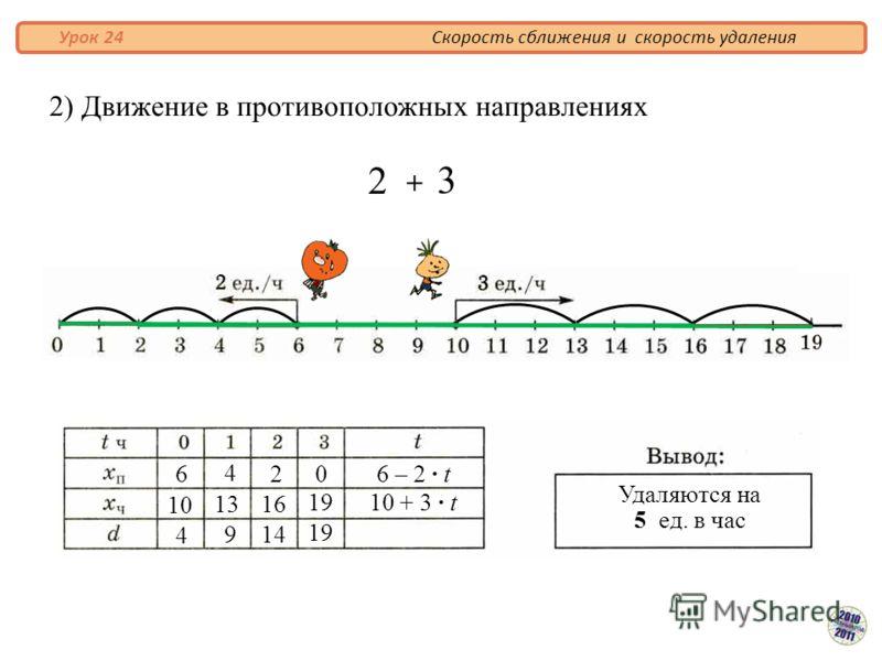 2) Движение в противоположных направлениях Скорость сближения и скорость удаления Урок 24 6 1010 4 4 9 13131616 2 1414 0 1919 1919 10 + 3 · t 6 – 2 · t Удаляются на 5 ед. в час 2 3 + 2 3