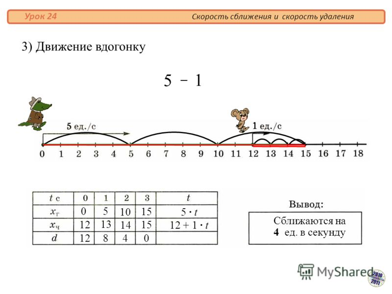 3) Движение вдогонку Скорость сближения и скорость удаления Урок 24 Сближаются на 4 ед. в секунду 0 12 5 10 15 840 13 14 5 · t5 · t 12 + 1 · t 5 1 – 5 1