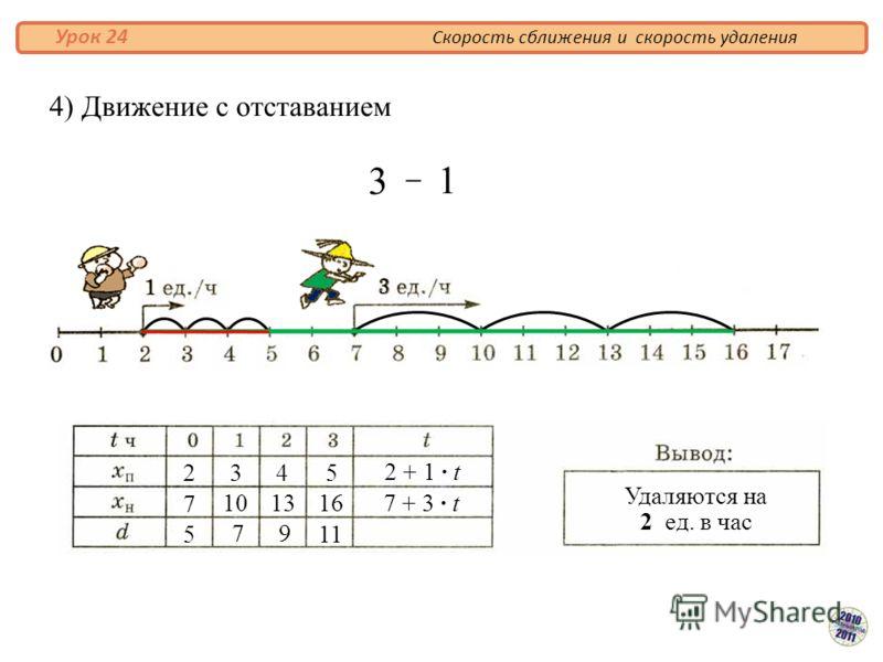 4) Движение с отставанием Скорость сближения и скорость удаления Урок 24 Удаляются на 2 ед. в час 2 7 5 3 4 5 16 79 11 1013 2 + 1 · t 7 + 3 · t 3 1 – 3 1
