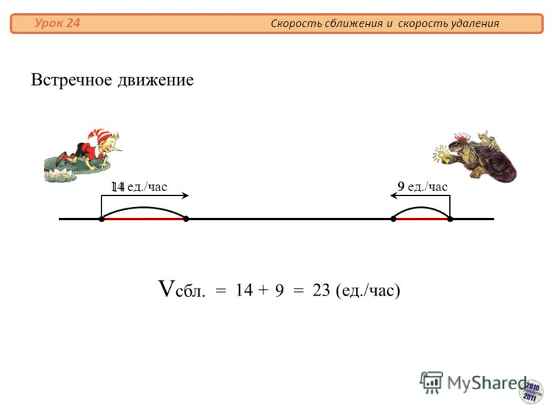 V сбл. = 14 9 = 23 (ед./час)+ Встречное движение 14 ед./час9 ед./час 14 9 Скорость сближения и скорость удаления Урок 24