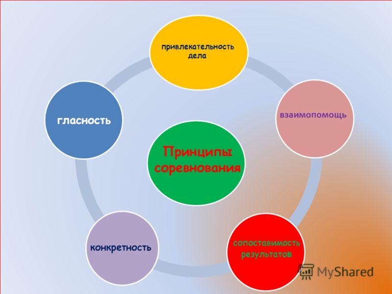 Принципы соревнования привлекательность дела конкретность сопоставимость результато в взаимопомощь