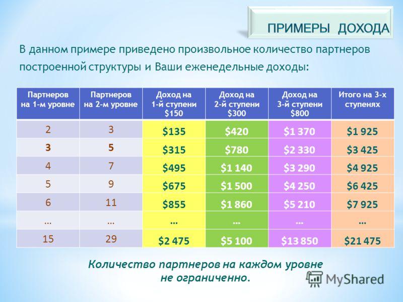 Партнеров на 1-м уровне Партнеров на 2-м уровне Доход на 1-й ступени $150 Доход на 2-й ступени $300 Доход на 3-й ступени $800 Итого на 3-х ступенях 23 $135$420$1 370$1 925 35 $315$780$2 330$3 425 47 $495$1 140$3 290$4 925 59 $675$1 500$4 250$6 425 61