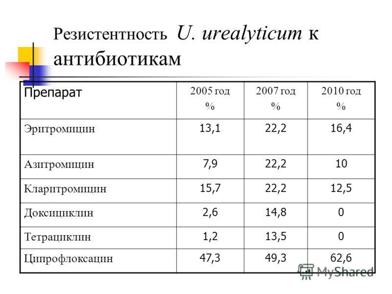 Резистентность U. urealyticum к антибиотикам Препарат 2005 год % 2007 год % 2010 год % Эритромицин 13,113,122,216,4 Азитромицин 7,922,210 Кларитромицин 15,722,212,5 Доксициклин 2,614,80 Тетрациклин 1,213,50 Ципрофлоксацин 47,349,362,6