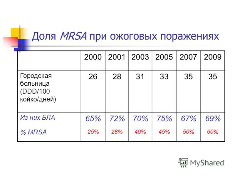 Доля MRSA при ожоговых поражениях 200020012003200520072009 Городская больница (DDD/100 койко/дней) 2628313335 Из них БЛА 65%72%70%75%67%67%69% % MRSA 25%25%28%40%45%50%60%