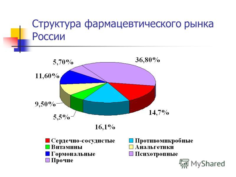 Структура фармацевтического рынка России