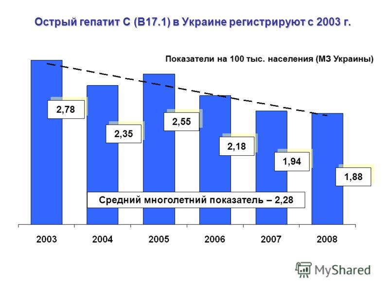 Острый гепатит С (В17.1) в Украине регистрируют с 2003 г. Показатели на 100 тыс. населения (МЗ Украины) 2,78 2,35 2,55 2,18 1,94 1,88 Средний многолетний показатель – 2,28