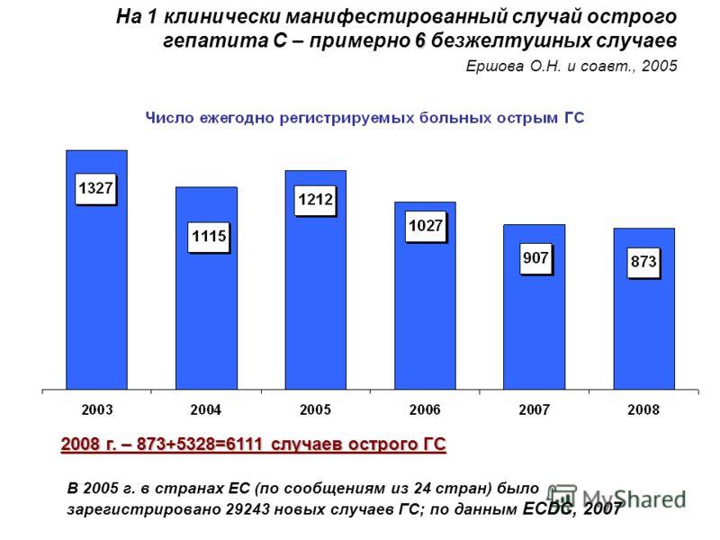 6 На 1 клинически манифестированный случай острого гепатита С – примерно 6 безжелтушных случаев Ершова О.Н. и соавт., 2005 2008 г. – 873+5328=6111 случаев острого ГС В 2005 г. в странах ЕС (по сообщениям из 24 стран) было зарегистрировано 29243 новых