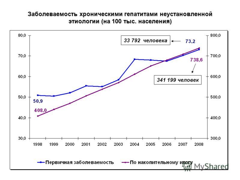 Заболеваемость хроническими гепатитами неустановленной этиологии (на 100 тыс. населения) 341 199 человек 33 792 человека