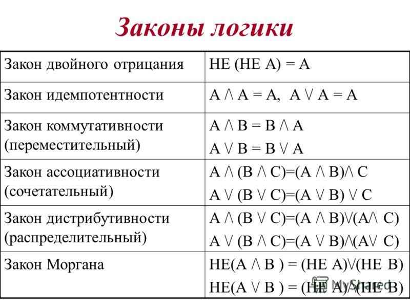 Законы логики Закон двойного отрицанияНЕ (НЕ А) = А Закон идемпотентностиА /\ А = А, А \/ А = А Закон коммутативности (переместительный) А /\ В = В /\ А А \/ В = В \/ А Закон ассоциативности (сочетательный) А /\ (В /\ С)=(А /\ В)/\ С А \/ (В \/ С)=(А