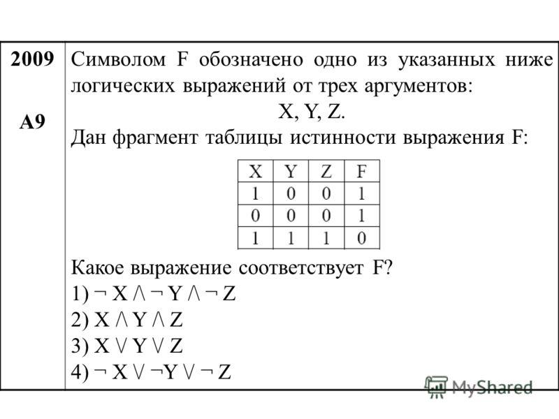 2009 А9 Символом F обозначено одно из указанных ниже логических выражений от трех аргументов: X, Y, Z. Дан фрагмент таблицы истинности выражения F: Какое выражение соответствует F? 1) ¬ X /\ ¬ Y /\ ¬ Z 2) X /\ Y /\ Z 3) X \/ Y \/ Z 4) ¬ X \/ ¬Y \/ ¬