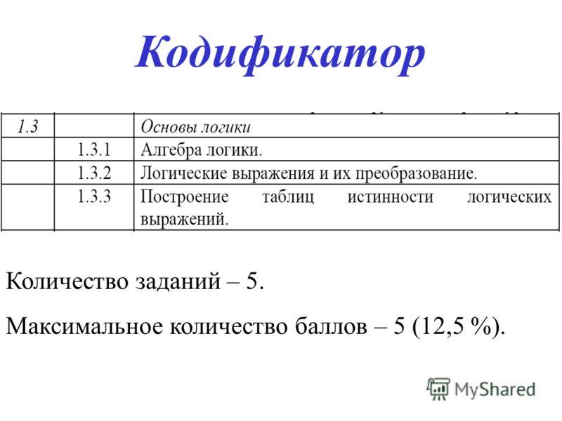 Кодификатор Количество заданий – 5. Максимальное количество баллов – 5 (12,5 %).