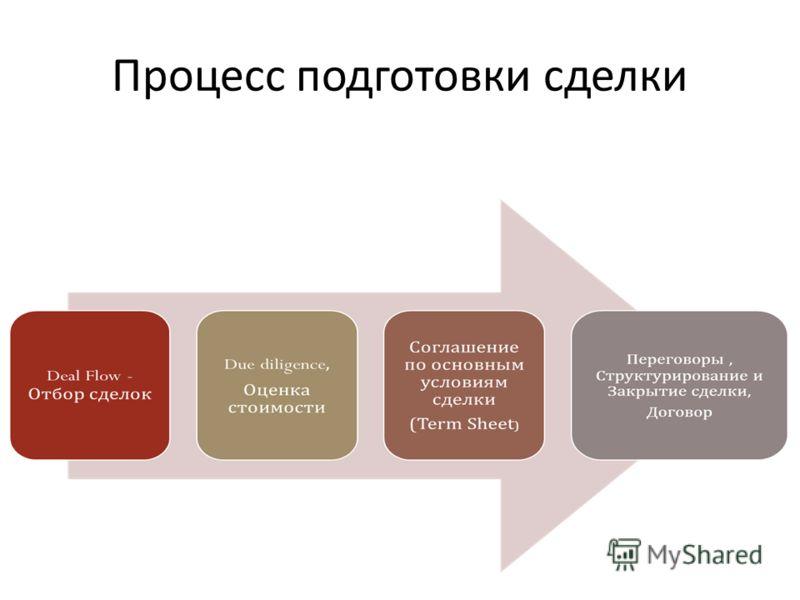 Процесс подготовки сделки