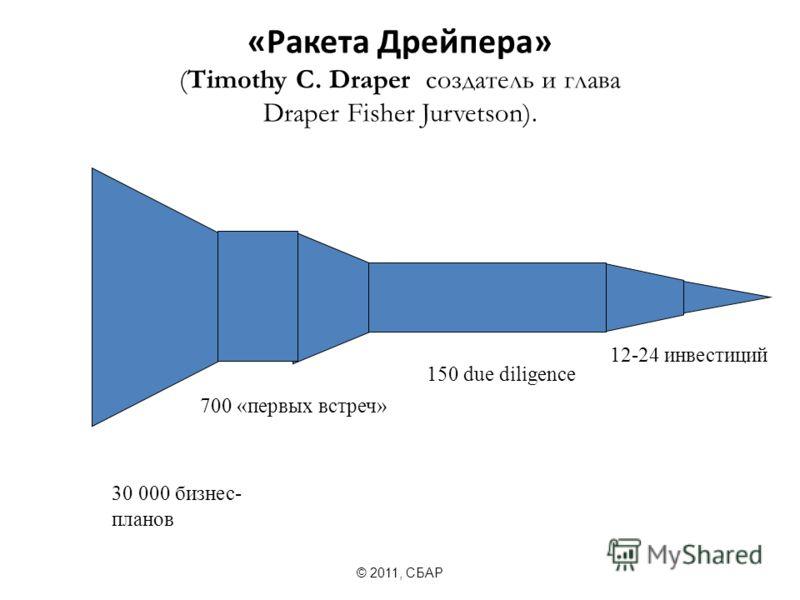 «Ракета Дрейпера» (Timothy C. Draper создатель и глава Draper Fisher Jurvetson). © 2011, СБАР 30 000 бизнес- планов 700 «первых встреч» 150 due diligence 12-24 инвестиций