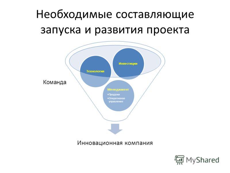 Необходимые составляющие запуска и развития проекта Инновационная компания Менеджмент Продажи Оперативное управление ТехнологияИнвестиции Команда