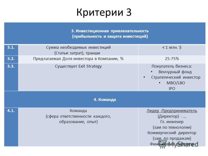 Критерии 3 3. Инвестиционная привлекательность (прибыльность и защита инвестиций) 3.1.Сумма необходимых инвестиций (Статьи затрат), транши < 1 млн. $ 3.2.Предлагаемая Доля инвестора в Компании, %25-75% 3.3.Существует Exit Strategy Покупатель бизнеса:
