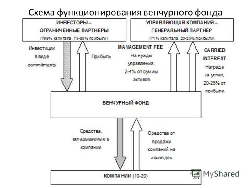 Схема функционирования венчурного фонда