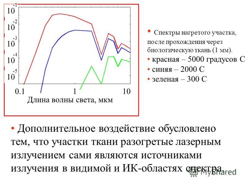 Дополнительное воздействие обусловлено тем, что участки ткани разогретые лазерным излучением сами являются источниками излучения в видимой и ИК-областях спектра. Спектры нагретого участка, после прохождения через биологическую ткань (1 мм). красная –